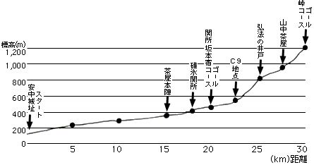 安政遠足、明日(13日)8時出発!ドドン!!