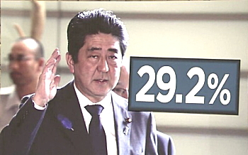 安倍内閣支持率29.2%って・・・