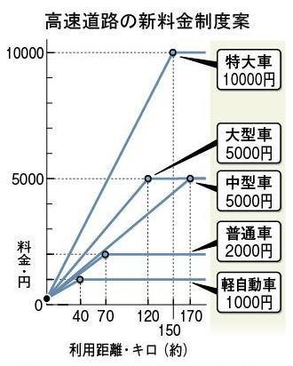 普通車、平日上限2000円