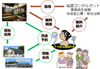 NPO法人湯治乃邑の役割 2015/03/03 13:10:14