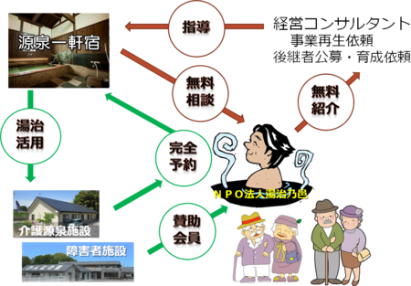 NPO法人湯治乃邑の役割